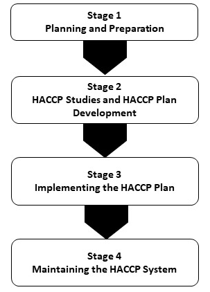 Implementation of HACCP